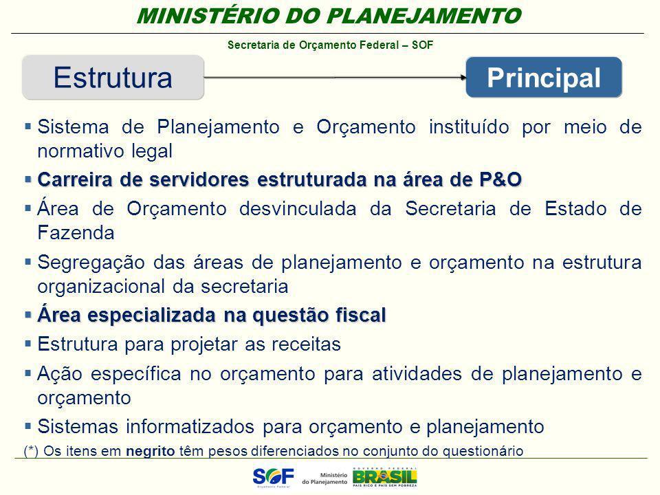 MINISTÉRIO DO PLANEJAMENTO Secretaria de Orçamento Federal – SOF Estrutura Principal Sistema de Planejamento e Orçamento instituído por meio de normat