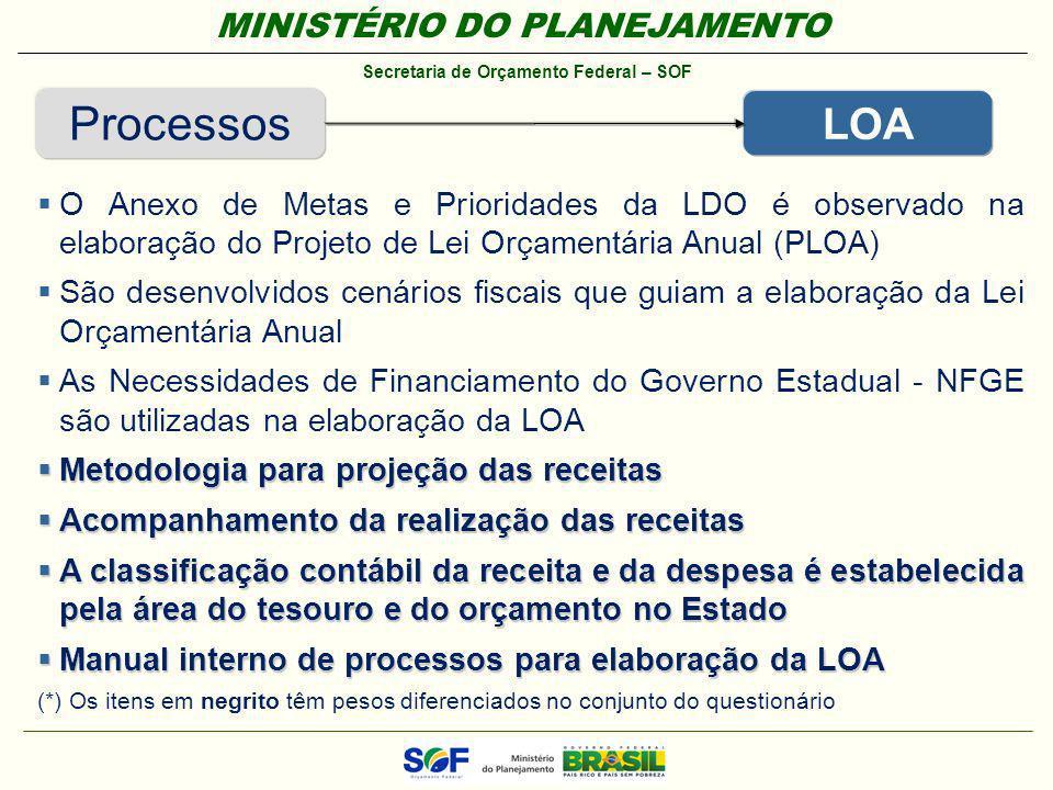 MINISTÉRIO DO PLANEJAMENTO Secretaria de Orçamento Federal – SOF Processos LOA O Anexo de Metas e Prioridades da LDO é observado na elaboração do Proj