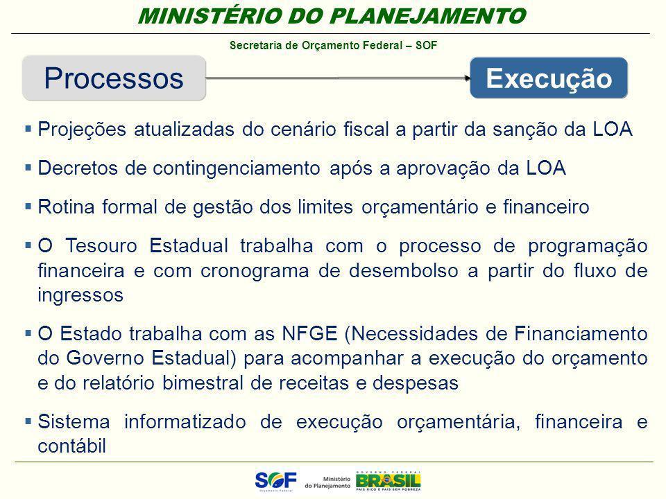 MINISTÉRIO DO PLANEJAMENTO Secretaria de Orçamento Federal – SOF Processos Execução Projeções atualizadas do cenário fiscal a partir da sanção da LOA