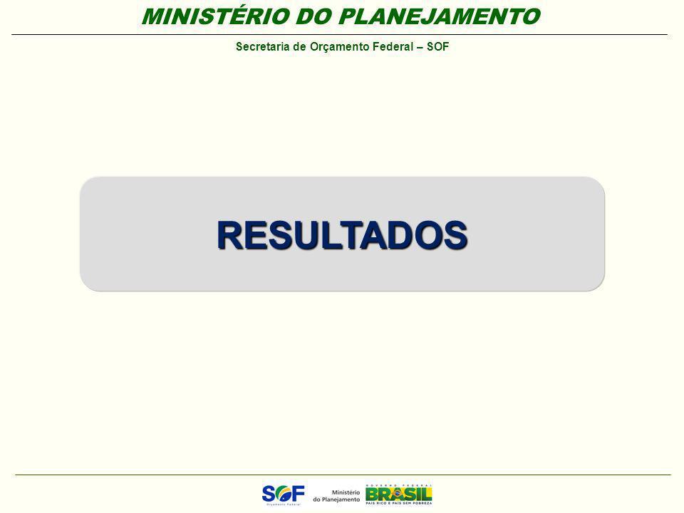 MINISTÉRIO DO PLANEJAMENTO Secretaria de Orçamento Federal – SOF RESULTADOS