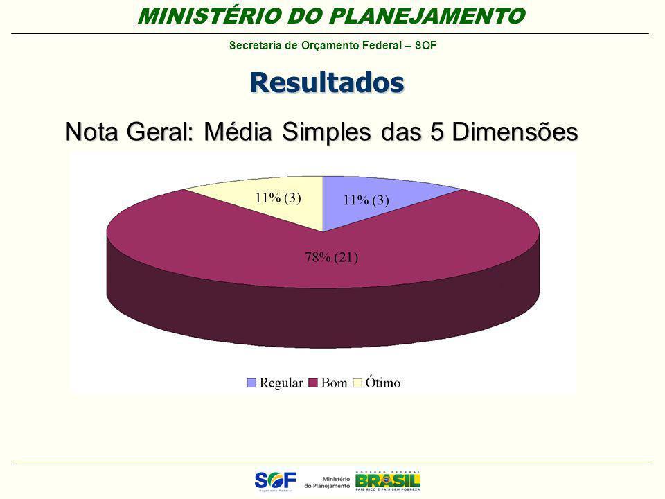 MINISTÉRIO DO PLANEJAMENTO Secretaria de Orçamento Federal – SOF Resultados Nota Geral: Média Simples das 5 Dimensões