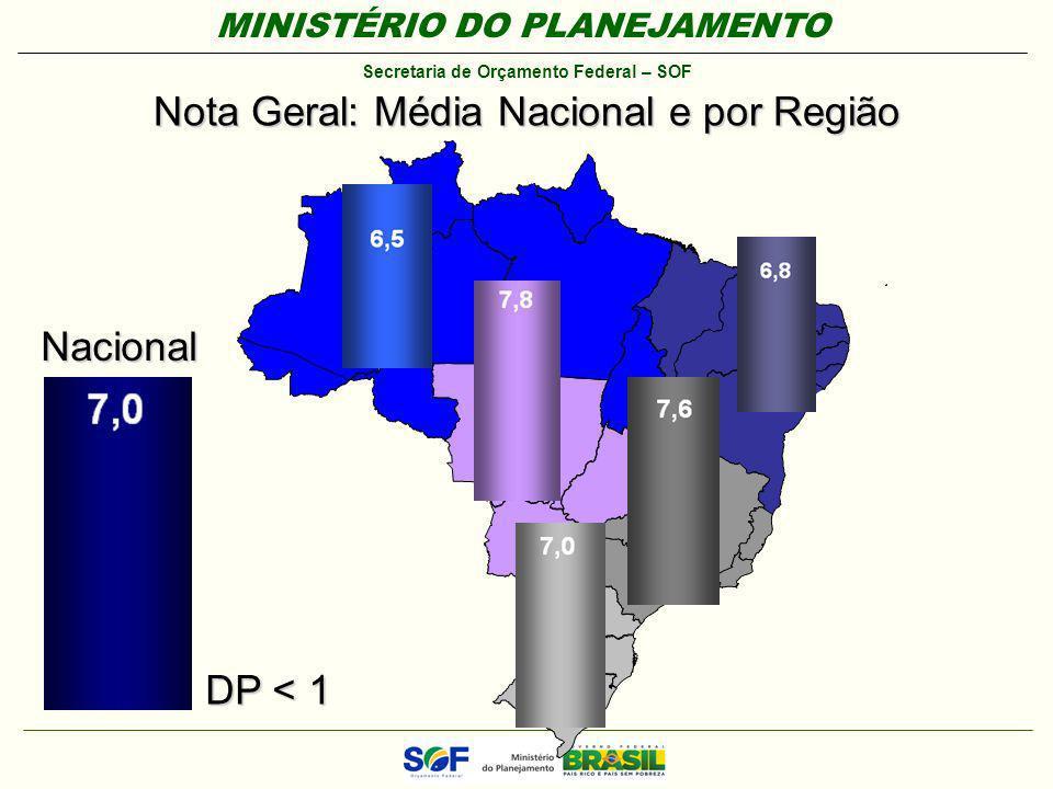 MINISTÉRIO DO PLANEJAMENTO Secretaria de Orçamento Federal – SOF Nota Geral: Média Nacional e por Região Nacional DP < 1