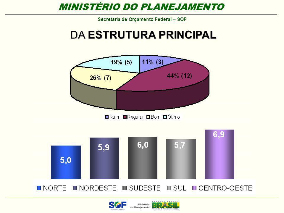 MINISTÉRIO DO PLANEJAMENTO Secretaria de Orçamento Federal – SOF DA ESTRUTURA PRINCIPAL