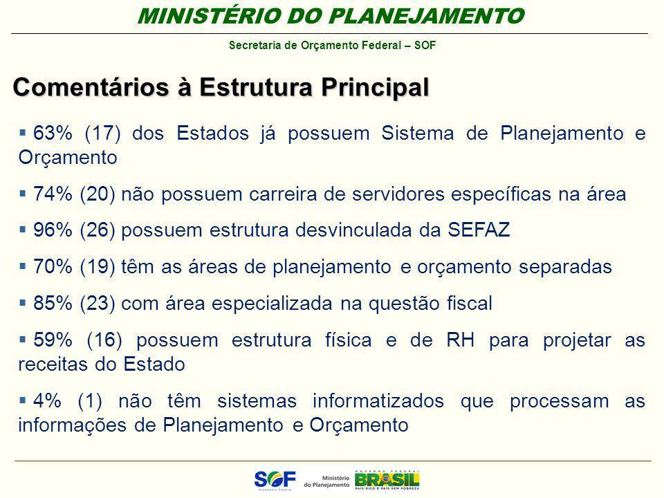 MINISTÉRIO DO PLANEJAMENTO Secretaria de Orçamento Federal – SOF Comentários à Estrutura Principal 63% (17) dos Estados já possuem Sistema de Planejam