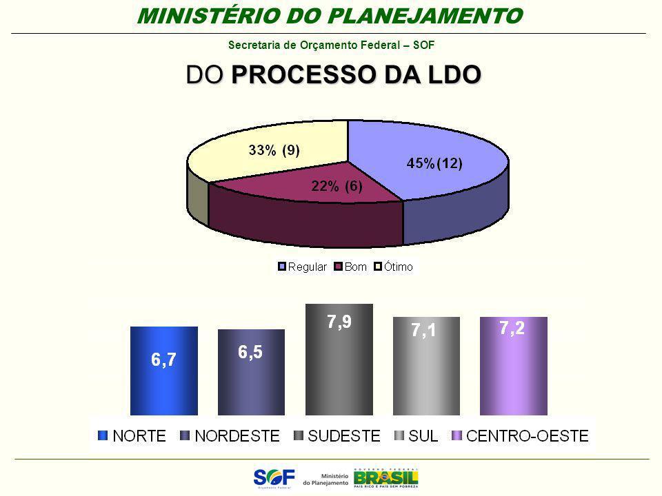 MINISTÉRIO DO PLANEJAMENTO Secretaria de Orçamento Federal – SOF DO PROCESSO DA LDO