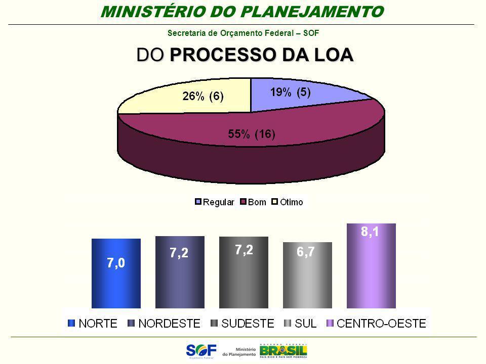 MINISTÉRIO DO PLANEJAMENTO Secretaria de Orçamento Federal – SOF DO PROCESSO DA LOA