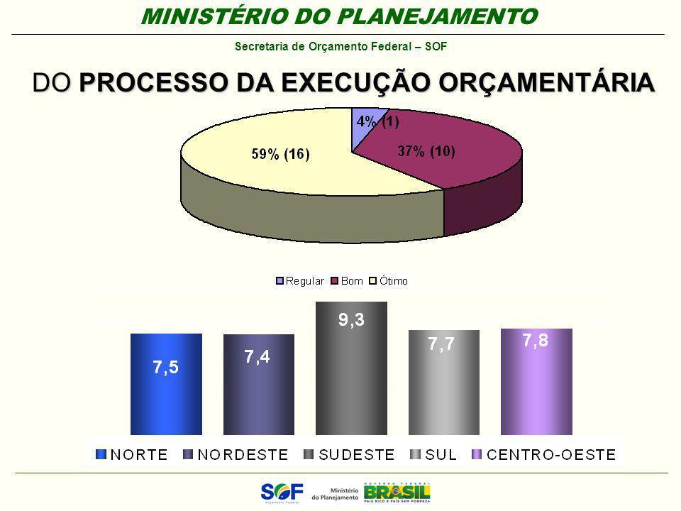 MINISTÉRIO DO PLANEJAMENTO Secretaria de Orçamento Federal – SOF DO PROCESSO DA EXECUÇÃO ORÇAMENTÁRIA