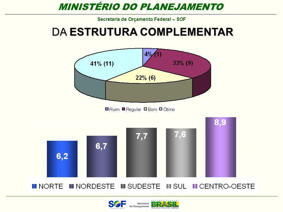 MINISTÉRIO DO PLANEJAMENTO Secretaria de Orçamento Federal – SOF DA ESTRUTURA COMPLEMENTAR