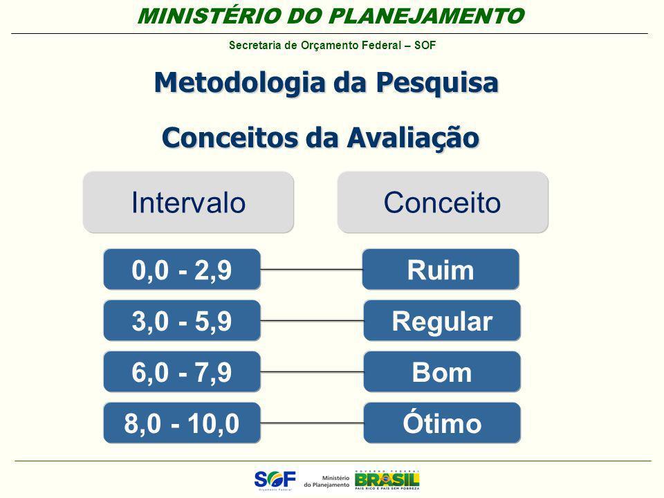 MINISTÉRIO DO PLANEJAMENTO Secretaria de Orçamento Federal – SOF Metodologia da Pesquisa IntervaloConceito 0,0 - 2,9 3,0 - 5,9 6,0 - 7,9 8,0 - 10,0 Ru
