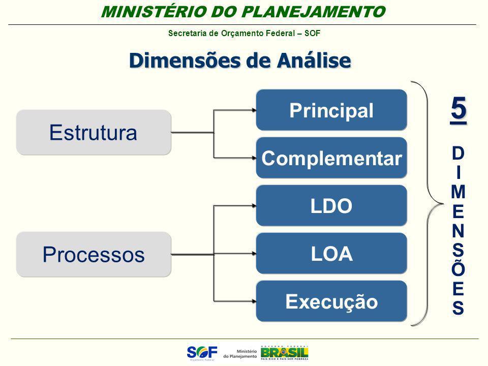 MINISTÉRIO DO PLANEJAMENTO Secretaria de Orçamento Federal – SOF Dimensões de Análise Estrutura Processos Principal Complementar LDO LOA Execução 5 55