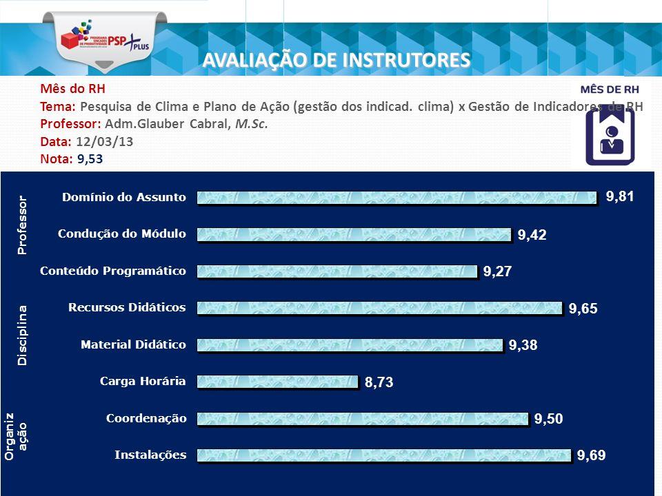 6 AVALIAÇÃO DE INSTRUTORES Mês do RH Tema: Gestão de Desempenho por Competências (Metas por Equipe e Individual) Professor: Adm.Glauber Cabral, M.Sc.