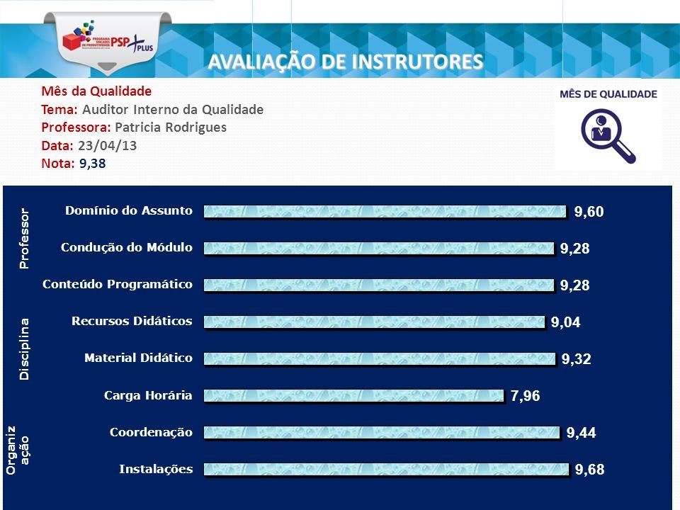 8 AVALIAÇÃO DE INSTRUTORES Mês da Qualidade Tema: Auditor Interno da Qualidade Professora: Patricia Rodrigues Data: 23/04/13 Nota: 9,38