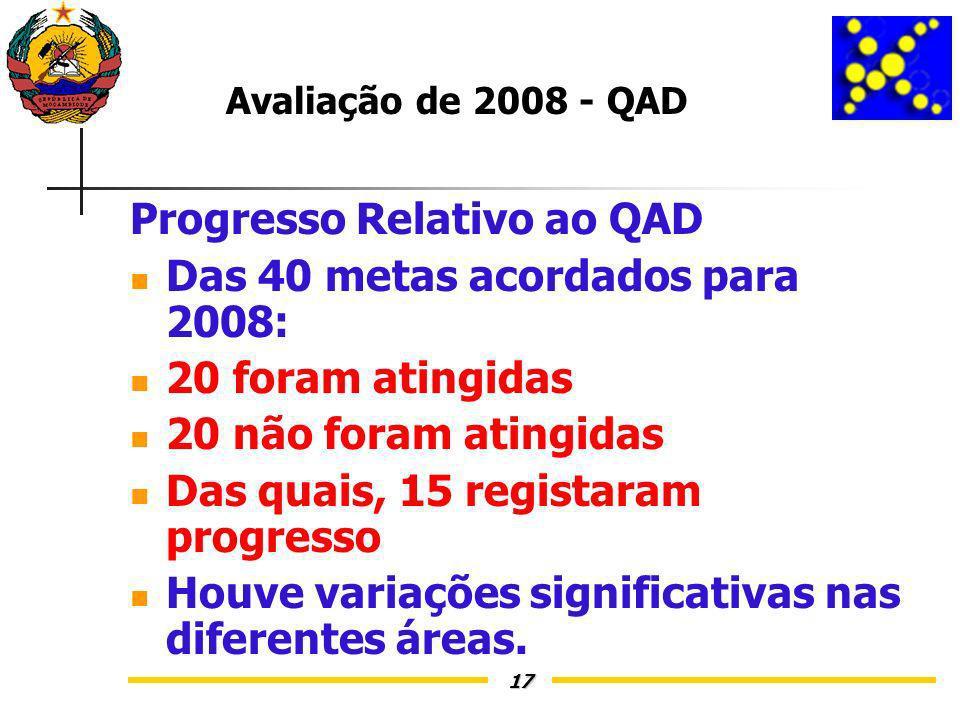 17 Avaliação de 2008 - QAD Progresso Relativo ao QAD Das 40 metas acordados para 2008: 20 foram atingidas 20 não foram atingidas Das quais, 15 registaram progresso Houve variações significativas nas diferentes áreas.
