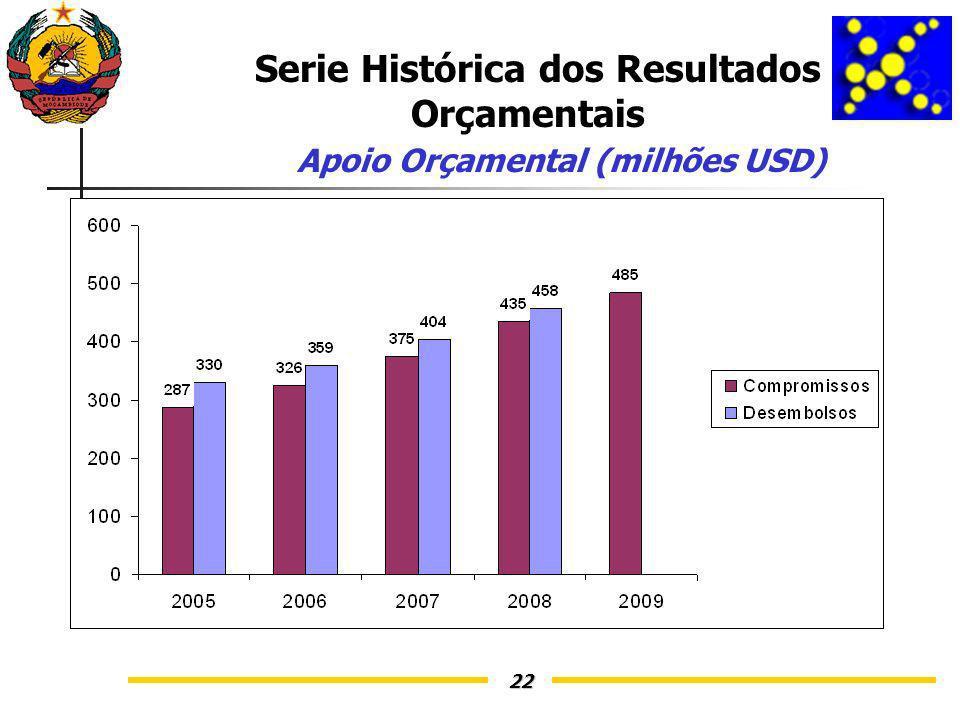 22 Serie Histórica dos Resultados Orçamentais Apoio Orçamental (milhões USD)