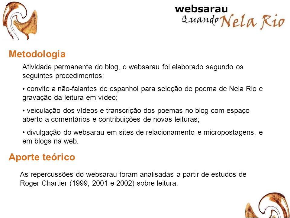 Metodologia Atividade permanente do blog, o websarau foi elaborado segundo os seguintes procedimentos: convite a não-falantes de espanhol para seleção