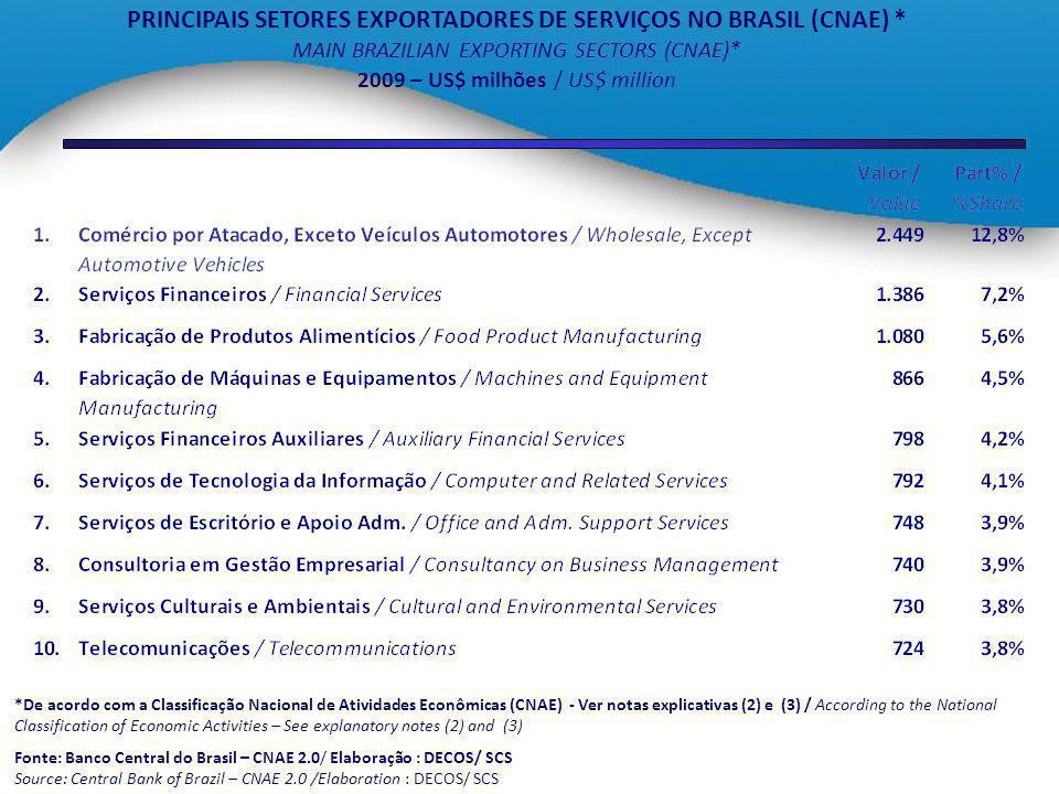 PRINCIPAIS SETORES EXPORTADORES DE SERVIÇOS NO BRASIL (CNAE) * MAIN BRAZILIAN EXPORTING SECTORS (CNAE)* 2009 – US$ milhões / US$ million *De acordo co