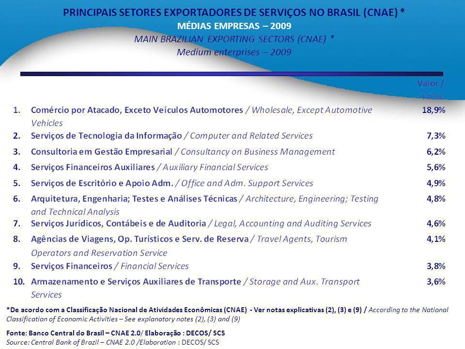 PRINCIPAIS SETORES EXPORTADORES DE SERVIÇOS NO BRASIL (CNAE) * MÉDIAS EMPRESAS – 2009 MAIN BRAZILIAN EXPORTING SECTORS (CNAE) * Medium enterprises – 2