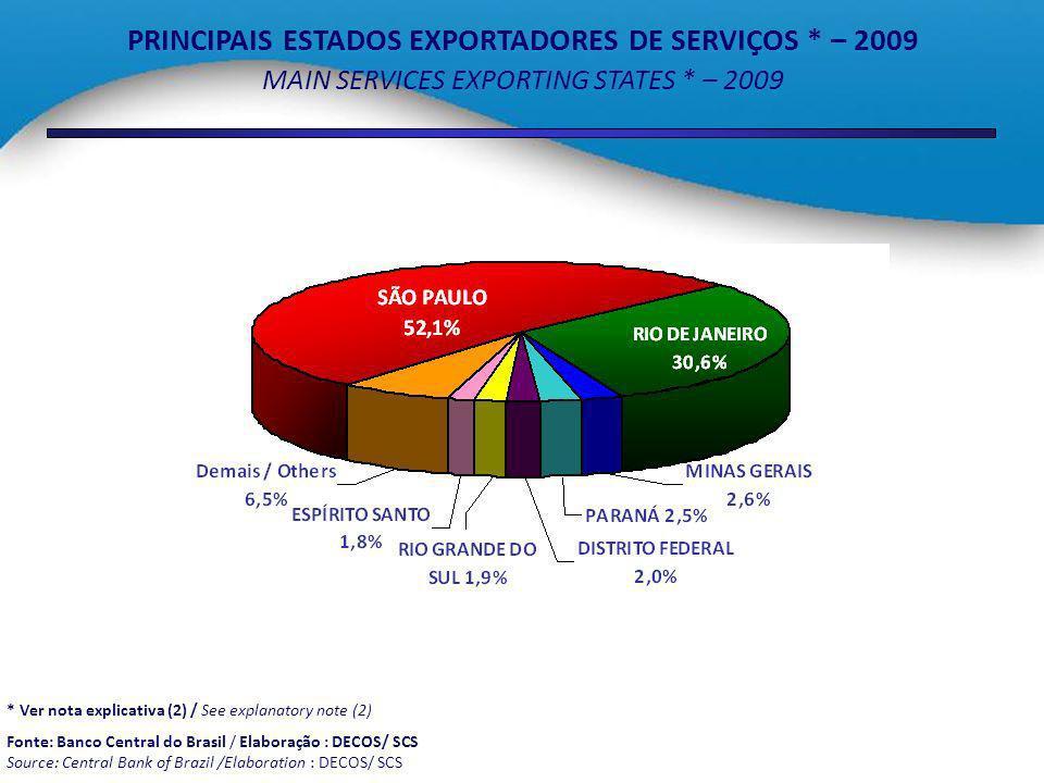 PRINCIPAIS ESTADOS EXPORTADORES DE SERVIÇOS * – 2009 MAIN SERVICES EXPORTING STATES * – 2009 * Ver nota explicativa (2) / See explanatory note (2) Fon