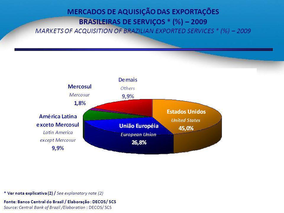 MERCADOS DE AQUISIÇÃO DAS EXPORTAÇÕES BRASILEIRAS DE SERVIÇOS * (%) – 2009 MARKETS OF ACQUISITION OF BRAZILIAN EXPORTED SERVICES * (%) – 2009 * Ver no