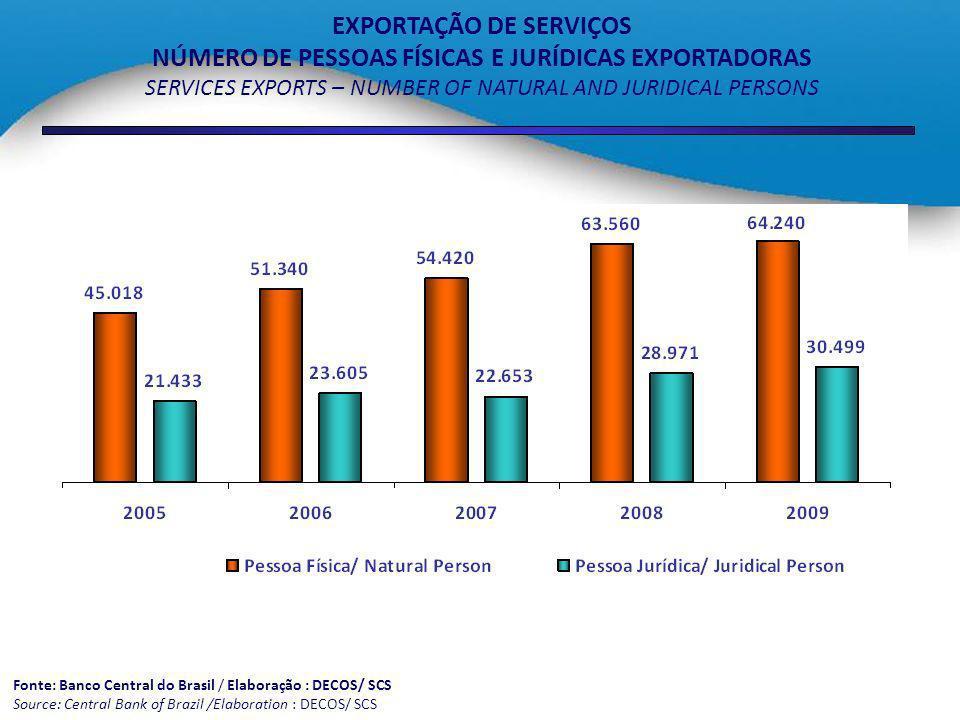EXPORTAÇÃO DE SERVIÇOS NÚMERO DE PESSOAS FÍSICAS E JURÍDICAS EXPORTADORAS SERVICES EXPORTS – NUMBER OF NATURAL AND JURIDICAL PERSONS Fonte: Banco Cent