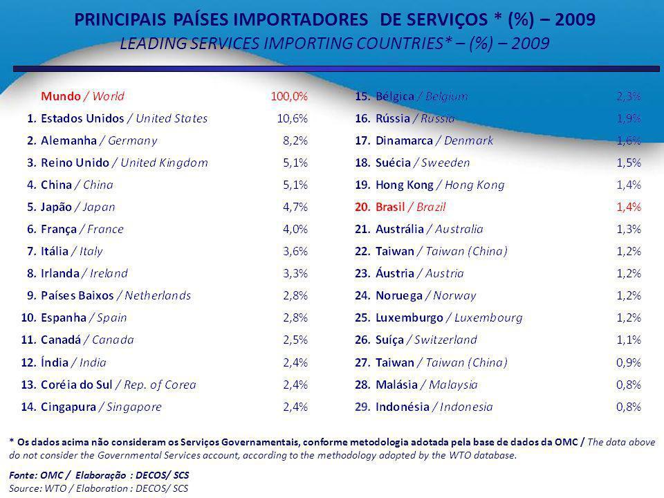 PRINCIPAIS PAÍSES IMPORTADORES DE SERVIÇOS * (%) – 2009 LEADING SERVICES IMPORTING COUNTRIES* – (%) – 2009 * Os dados acima não consideram os Serviços