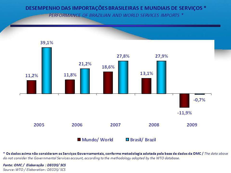 DESEMPENHO DAS IMPORTAÇÕES BRASILEIRAS E MUNDIAIS DE SERVIÇOS * PERFORMANCE OF BRAZILIAN AND WORLD SERVICES IMPORTS * * Os dados acima não consideram