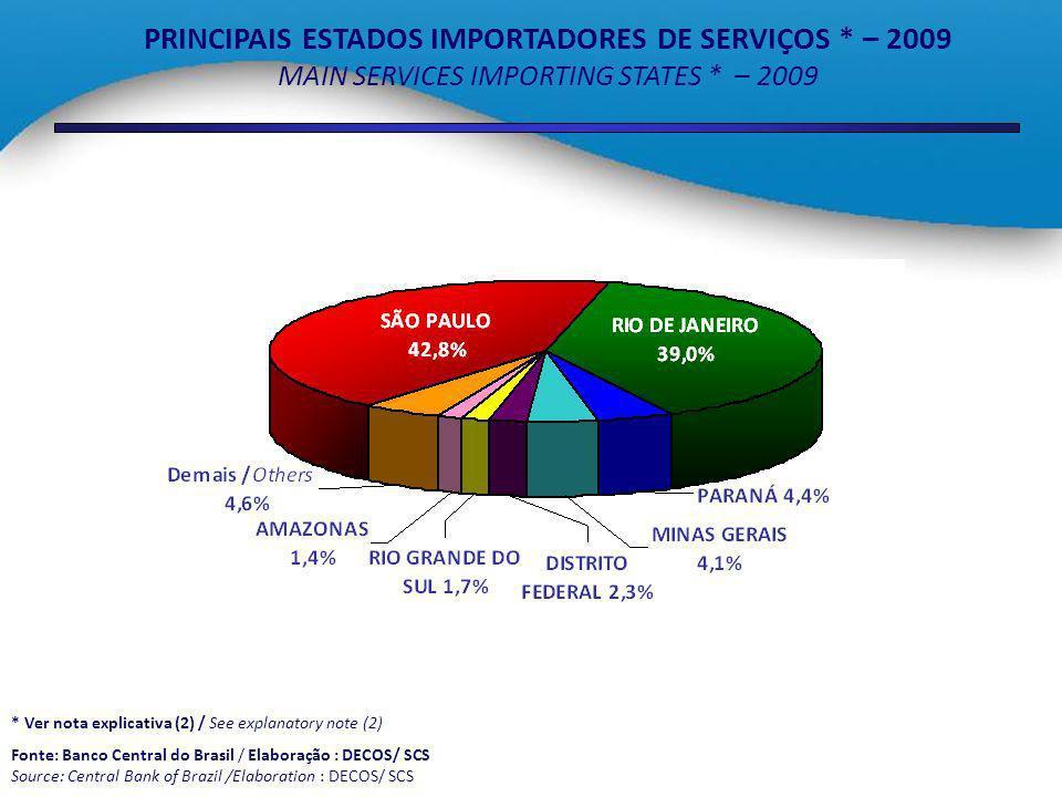 PRINCIPAIS ESTADOS IMPORTADORES DE SERVIÇOS * – 2009 MAIN SERVICES IMPORTING STATES * – 2009 * Ver nota explicativa (2) / See explanatory note (2) Fon