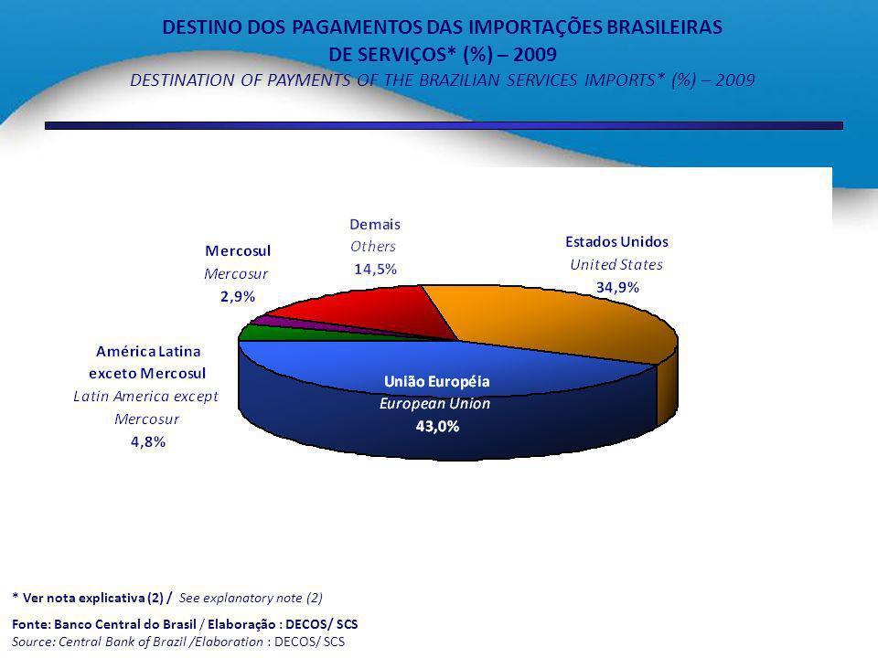 DESTINO DOS PAGAMENTOS DAS IMPORTAÇÕES BRASILEIRAS DE SERVIÇOS* (%) – 2009 DESTINATION OF PAYMENTS OF THE BRAZILIAN SERVICES IMPORTS* (%) – 2009 * Ver