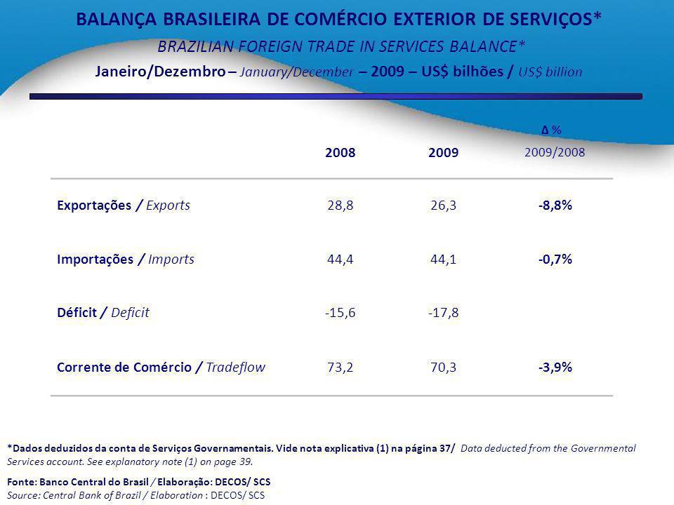 BALANÇA BRASILEIRA DE COMÉRCIO EXTERIOR DE BENS E SERVIÇOS* BRAZILIAN FOREIGN TRADE IN GOODS AND SERVICES BALANCE* Janeiro/Dezembro – January/December – 2009 – US$ bilhões / US$ billion *Dados deduzidos da conta de Serviços Governamentais.