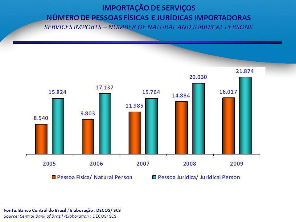 IMPORTAÇÃO DE SERVIÇOS NÚMERO DE PESSOAS FÍSICAS E JURÍDICAS IMPORTADORAS SERVICES IMPORTS – NUMBER OF NATURAL AND JURIDICAL PERSONS Fonte: Banco Cent