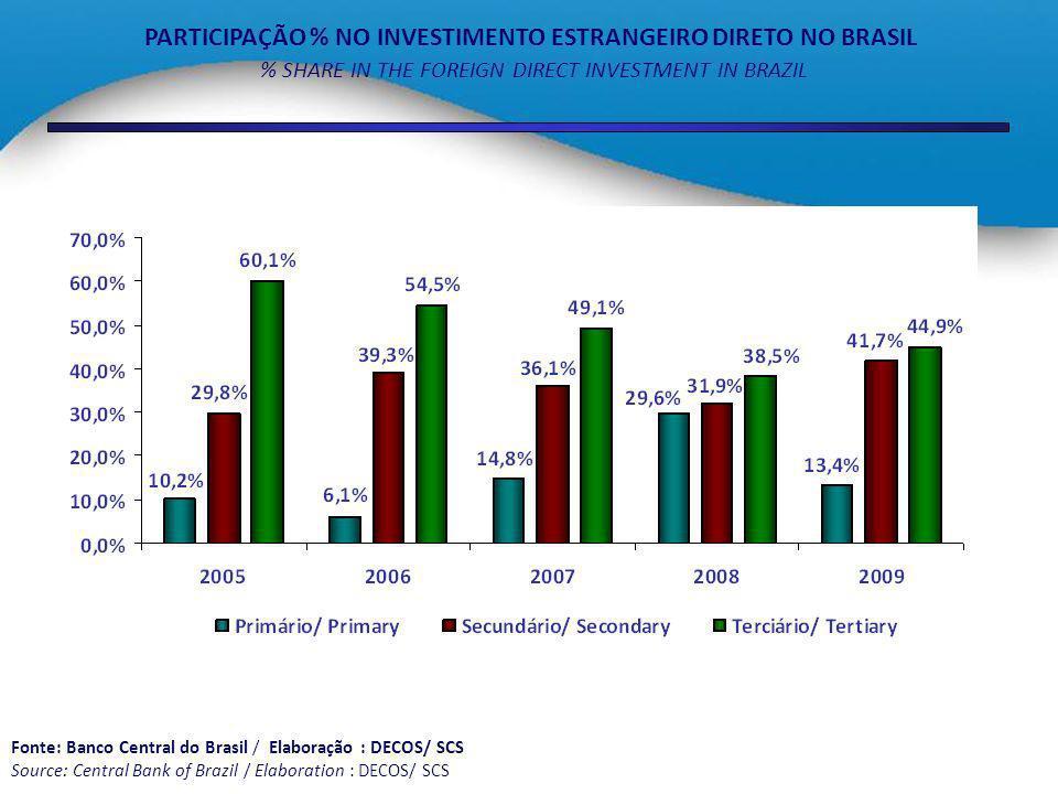 PARTICIPAÇÃO % NO INVESTIMENTO ESTRANGEIRO DIRETO NO BRASIL % SHARE IN THE FOREIGN DIRECT INVESTMENT IN BRAZIL Fonte: Banco Central do Brasil / Elabor