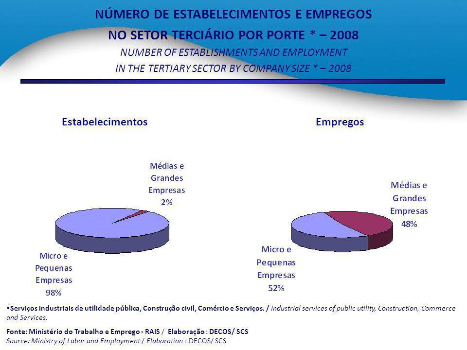 NÚMERO DE ESTABELECIMENTOS E EMPREGOS NO SETOR TERCIÁRIO POR PORTE * – 2008 NUMBER OF ESTABLISHMENTS AND EMPLOYMENT IN THE TERTIARY SECTOR BY COMPANY