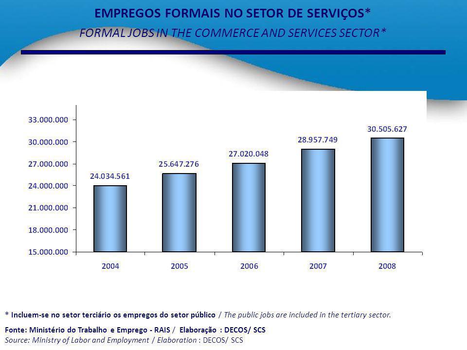 EMPREGOS FORMAIS NO SETOR DE SERVIÇOS* FORMAL JOBS IN THE COMMERCE AND SERVICES SECTOR* * Incluem-se no setor terciário os empregos do setor público /