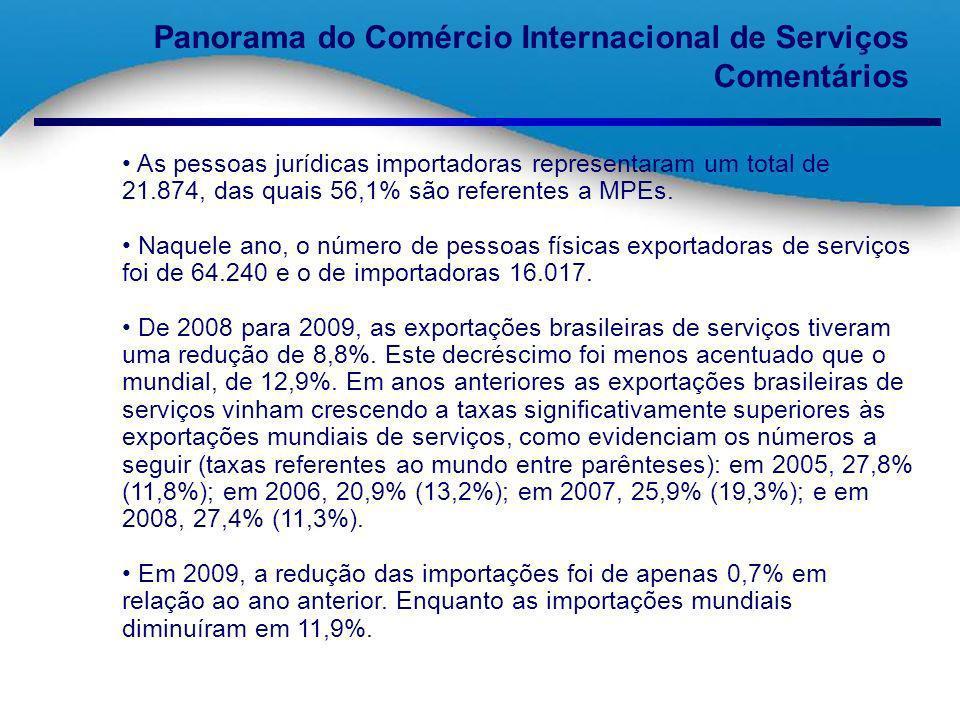 Panorama do Comércio Internacional de Serviços Comentários As pessoas jurídicas importadoras representaram um total de 21.874, das quais 56,1% são ref