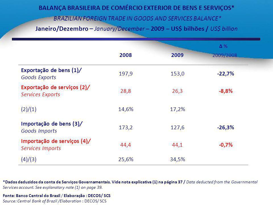 PARTICIPAÇÃO % NO NÚMERO DE EMPREGOS FORMAIS* % SHARE IN THE NUMBER OF FORMAL JOBS* * Incluem-se no setor terciário os empregos do setor público / The public jobs are included in the tertiary sector.