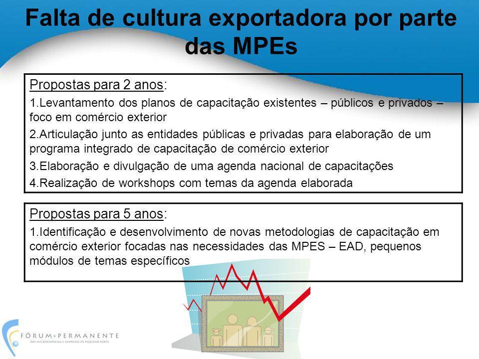 Falta de cultura exportadora por parte das MPEs Propostas para 2 anos: 1.Levantamento dos planos de capacitação existentes – públicos e privados – foc