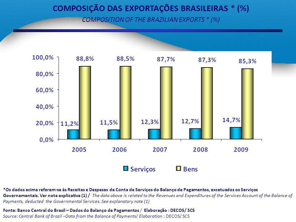 EVOLUÇÃO DAS EXPORTAÇÕES BRASILEIRAS DE SERVIÇOS * – US$ bilhões DEVELOPMENT OF THE BRAZILIAN SERVICES EXPORTS * – US$ billion *Os dados acima referem-se às Receitas e Despesas da Conta de Serviços do Balanço de Pagamentos, excetuados os Serviços Governamentais.