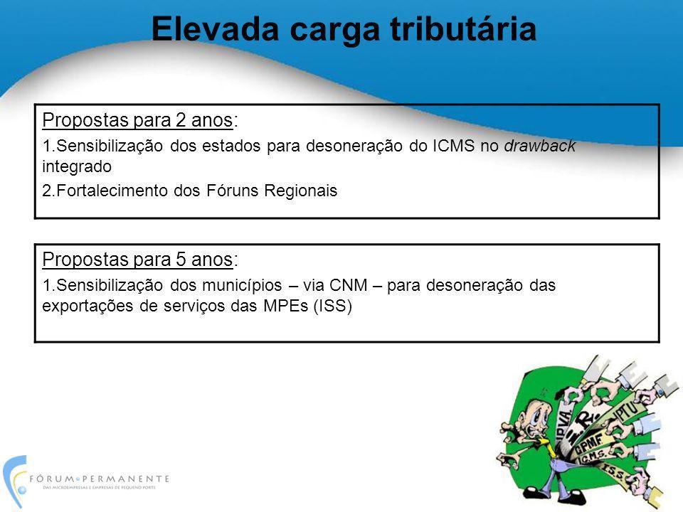 Elevada carga tributária Propostas para 2 anos: 1.Sensibilização dos estados para desoneração do ICMS no drawback integrado 2.Fortalecimento dos Fórun