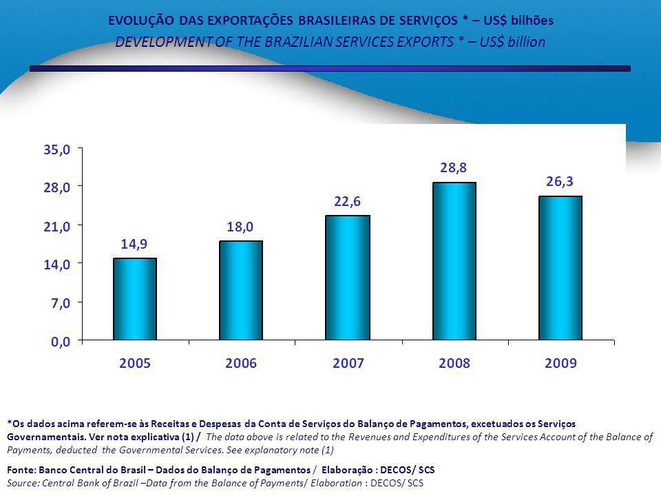 SALDO COMERCIAL DO SETOR DE SERVIÇOS NO BRASIL * – US$ bilhões SERVICES TRADE BALANCE IN BRAZIL * – US$ billion *Os dados acima referem-se às Receitas e Despesas da Conta de Serviços do Balanço de Pagamentos, excetuados os Serviços Governamentais.