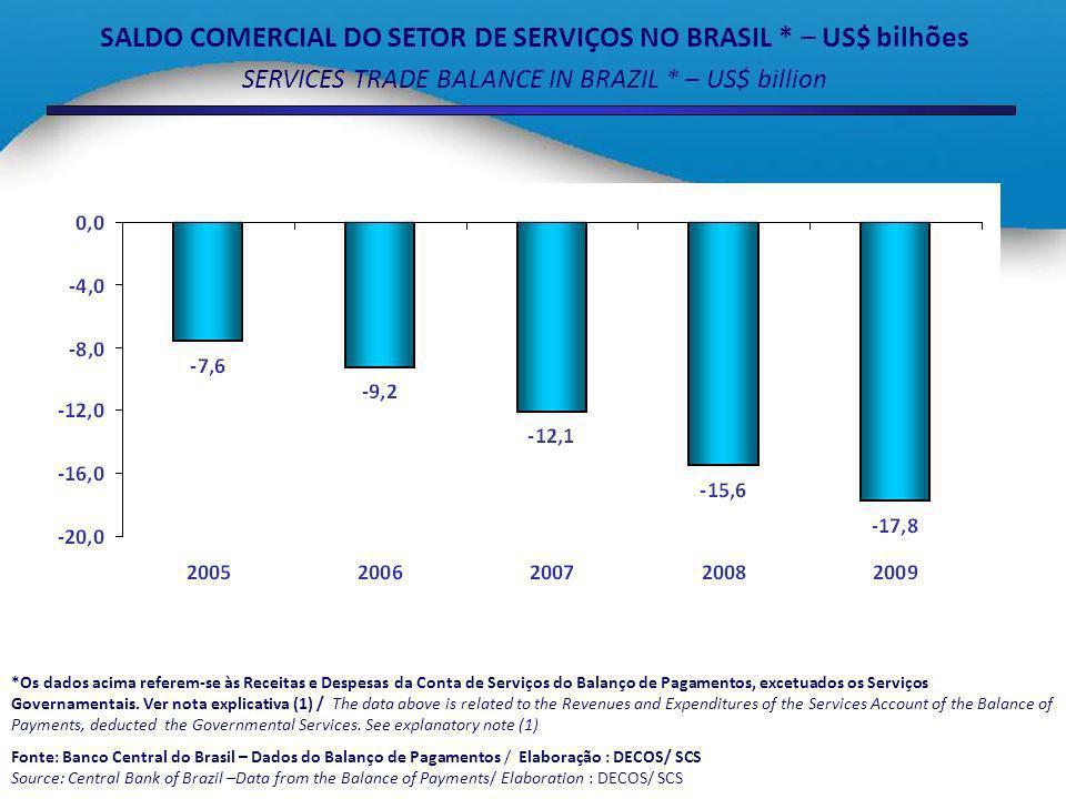 Panorama do Comércio Internacional de Serviços Comentários Na publicação deste ano, a Secretaria de Comércio e Serviços (SCS), com o apoio do Banco Central do Brasil (BACEN), conseguiu apurar pela primeira vez o comércio exterior de serviços brasileiro por porte de empresa.