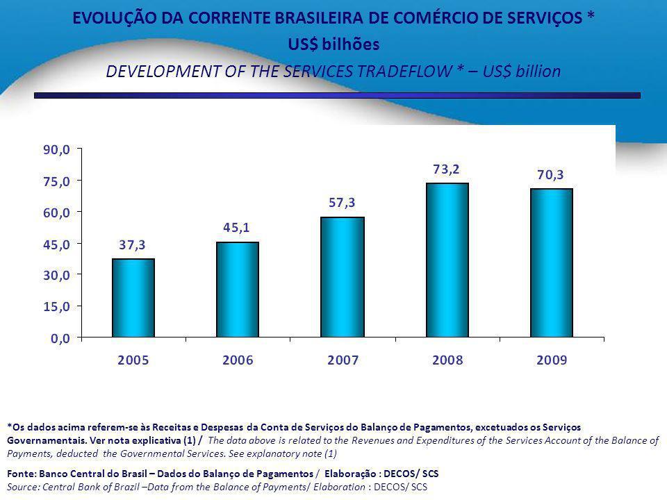 EXPORTAÇÃO DE SERVIÇOS COM RELAÇÃO À EXPORTAÇÃO DE BENS * SERVICES EXPORTS AS % OF GOODS EXPORTS IN BRAZIL * *Os dados acima referem-se às Receitas e Despesas da Conta de Serviços do Balanço de Pagamentos, excetuados os Serviços Governamentais.