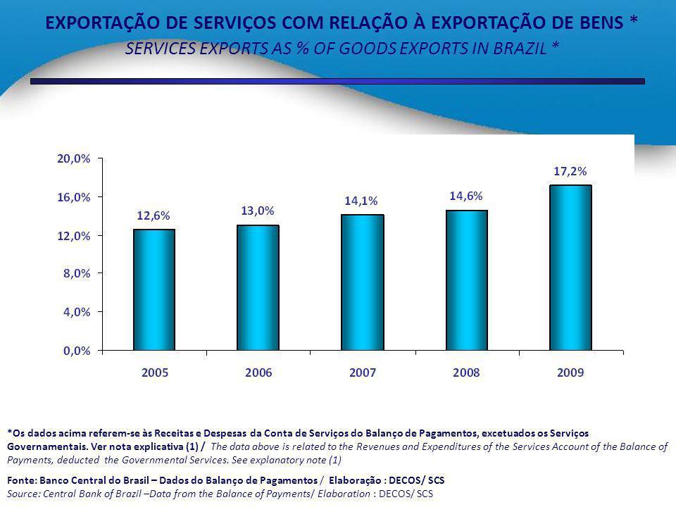 Panorama do Comércio Internacional de Serviços Comentários Uma vez que o ritmo de crescimento das importações de serviços tem sido significativamente maior que o de exportações, o Brasil vem acumulando, em números absolutos, crescentes déficits na Conta de Serviços: de US$ 7,6 bilhões em 2005 para US$ 17,8 bilhões em 2009.