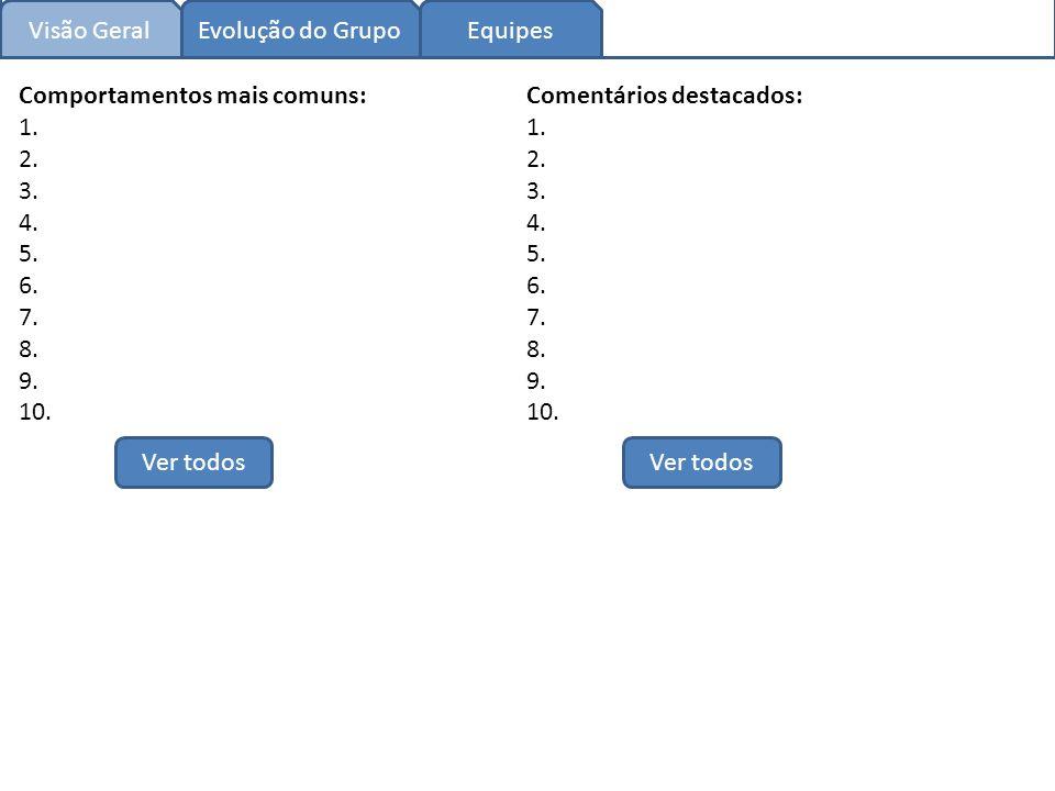 Visão Geral Evolução do GrupoEquipes Comportamentos mais comuns: 1.