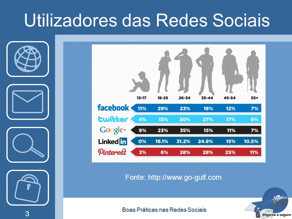 Utilizadores das Redes Sociais Boas Práticas nas Redes SociaisBoas Práticas nas Redes Sociais 3 Fonte: http://www.go-gulf.com