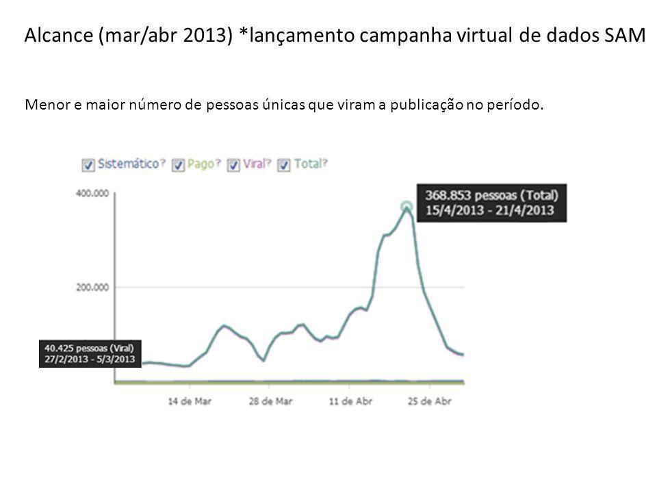 Alcance (mar/abr 2013) *lançamento campanha virtual de dados SAM Menor e maior número de pessoas únicas que viram a publicação no período.