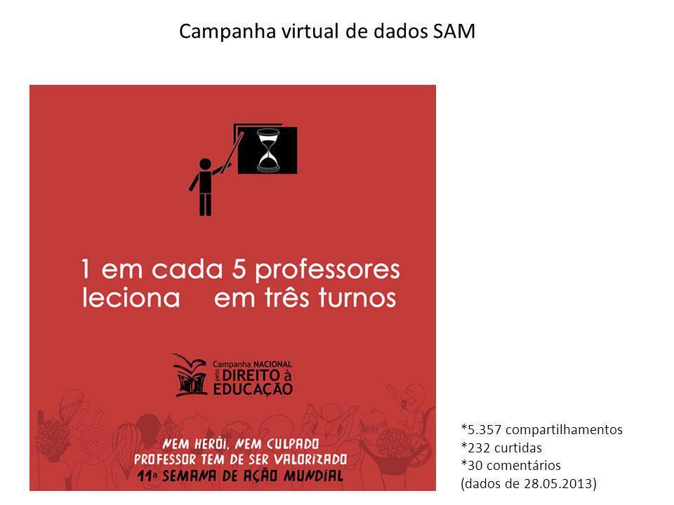 Campanha virtual de dados SAM *5.357 compartilhamentos *232 curtidas *30 comentários (dados de 28.05.2013)