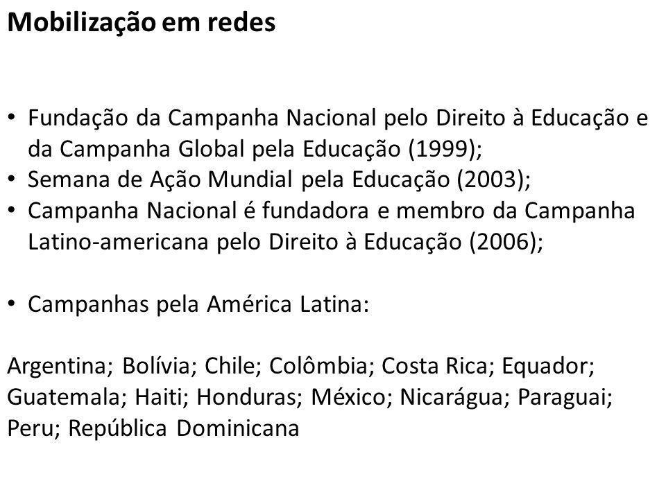 Mobilização em redes Fundação da Campanha Nacional pelo Direito à Educação e da Campanha Global pela Educação (1999); Semana de Ação Mundial pela Educ