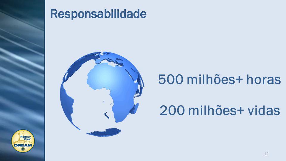 500 milhões+ horas 200 milhões+ vidas 11