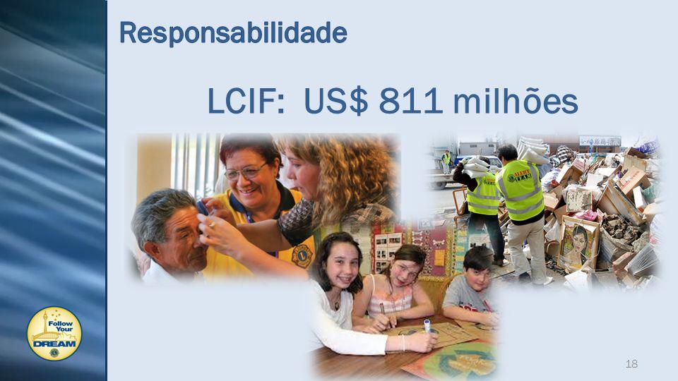LCIF: US$ 811 milhões 18