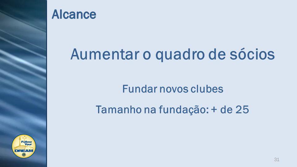 Aumentar o quadro de sócios Fundar novos clubes Tamanho na fundação: + de 25 31
